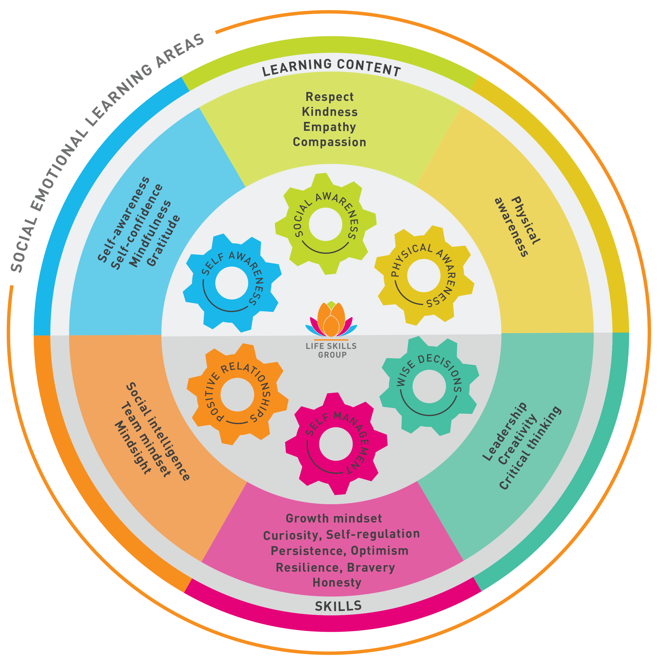 Cogs Content infographic